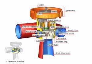 Energy    Hydroelectricity    Generator Unit    Generator