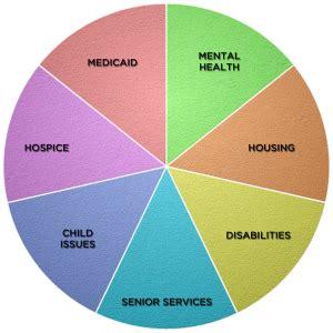 case management services prestige healthcare resources