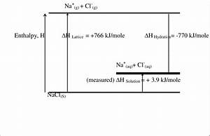 21  The Change Of Enthalpy In The Dissolving Process Of