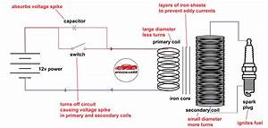 How An Ignition Coil Works