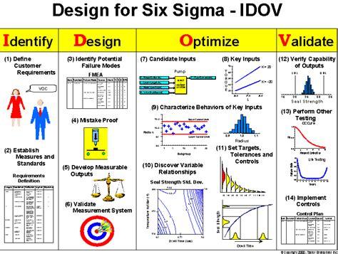 design for six sigma six sigma design process