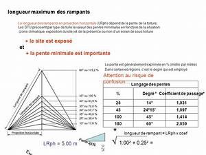 Calcul Pente De Toit calculer la pente d 39 un toit calcul pente toiture calcul d une pente
