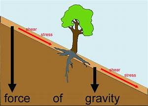 Introduction to Mass Wasting