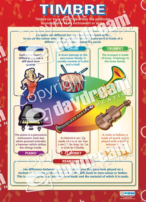 set   musical elements  educational school posters
