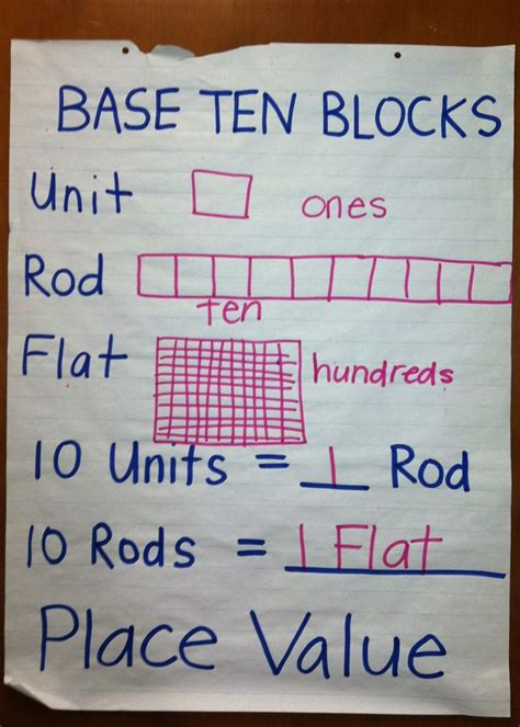 math place   base ten blocks  images