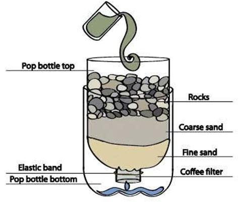 diy water filtration water filter