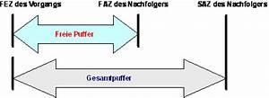 Netzplan Puffer Berechnen : netzplan ~ Themetempest.com Abrechnung