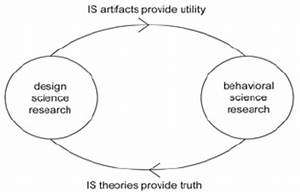 Complementary Research Cycle Of Design And Behavioral