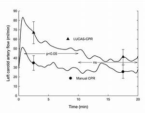Left Carotid Artery Blood Flow In The Manual Cpr And Lucas