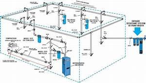 Plumbing Your Air Compressor