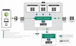 The F5 Ssl Reference Architecture