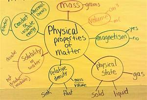 7 Physical Properties Of Matter  Web Diagram