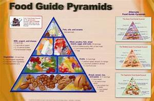 Food Guide Pyramid Nutritional Chart Art Poster Print
