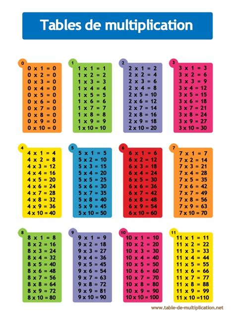 table de multiplication maths tables et