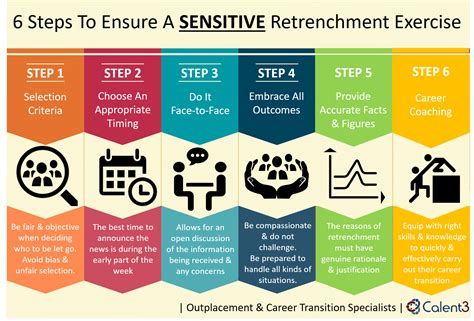 """6 Steps To Implement Retrenchment In A """"responsible"""