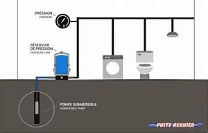 Pompe Eau Puit : eau de puit pour maison bisson service pompes et ssystme ~ Edinachiropracticcenter.com Idées de Décoration