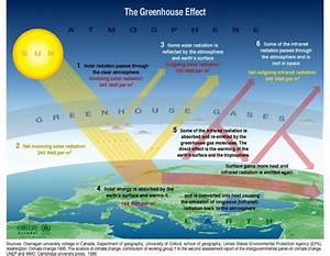 Diagram Of The Greenhouse Effect : global warming and rising sea levels the captain 39 s log ~ A.2002-acura-tl-radio.info Haus und Dekorationen