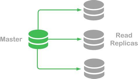 Database Server Scaling Strategies