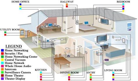 Electrical House Wiring Buscar Con Google Electricidad