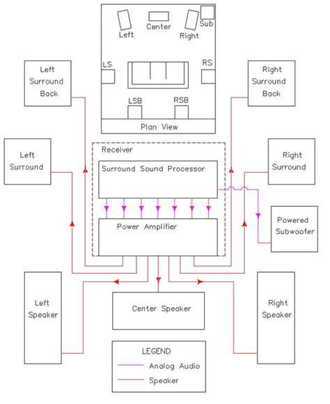 Home Theater Speaker Wiring Diagram Design Ideas