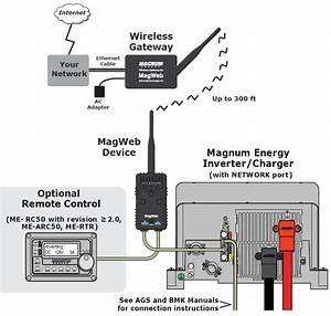 Magnum Energy Wireless Web Monitoring For Solar Electric