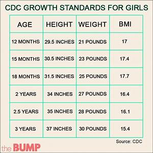 Growth Chart Boys 0 24 Months How Does The Child Growth Chart Work