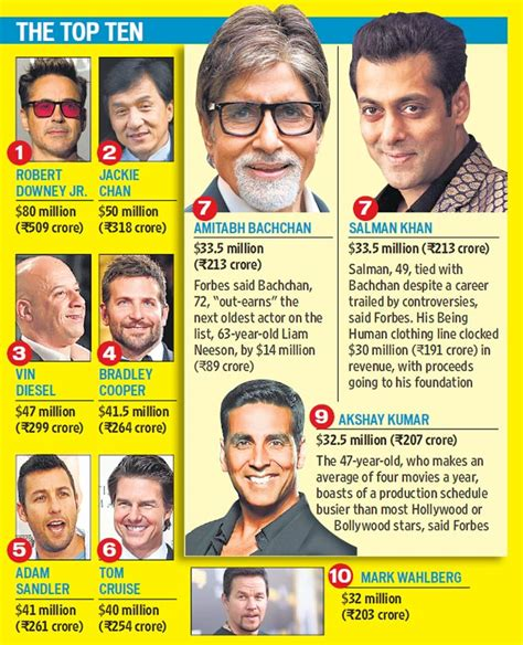 And The Richest Bollywood Actors Are  Bollywood