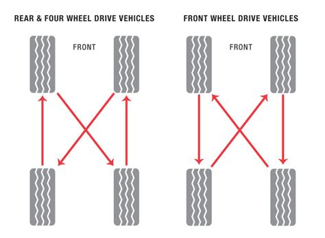 Everything You Need To Know About Tire Rotation