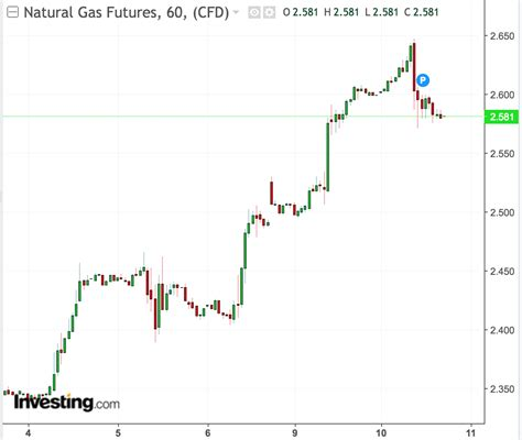 natural gas prices   trading sideways
