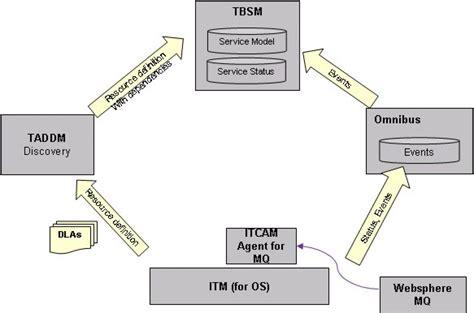 Ibm Websphere Application Server Resume by Ibm Websphere Process Server Resume Ibm Certificates Websphere Websphere Application Server