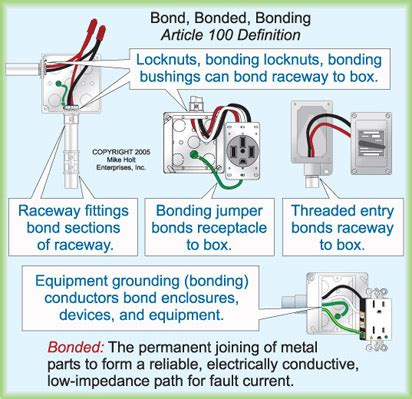 grounding bonding definitions electrical construction