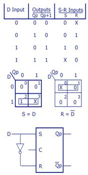 Flip Flop Sequential Logic Circuits