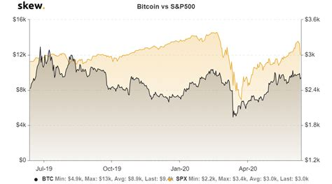How is bitcoin value calculated? 3 Reasons Why Bitcoin Price Could Crash if US Stock Market ...