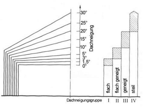 45 Grad Dachneigung by Flachdach Berechnen Dachisolierung