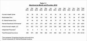 Mdh Releases Abortion Report On July 1 Abria For