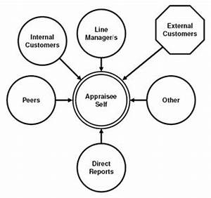 360 degree feedback appraisal faqs chainding With 360diagram 360 degree feedback