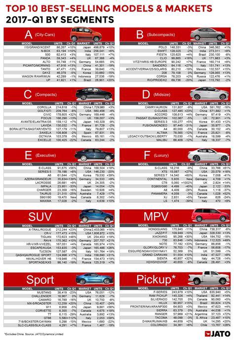 global vehicle sales        renault