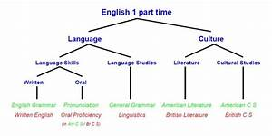 English 1 Part Time  English  Ikk  Link U00f6ping University