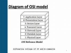 Open Standard Interconnection  Osi  Layers