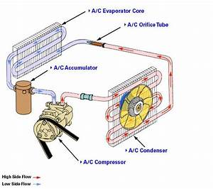Learn How To Repair An Automotive Air Conditioning System
