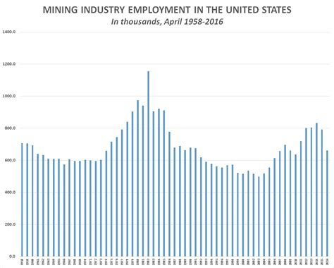 bureau of statistics united states u s has lost 191 000 mining industry since september