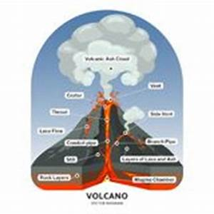 Vector Set Of Lava Pool, Volcano, Fence And Cover Stock ...