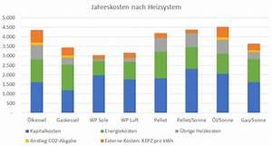 Wärmepumpe Luft Kosten : kosten und wirtschaftlichkeit einer luft wasser w rmepumpe ~ Lizthompson.info Haus und Dekorationen