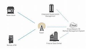 billion m500 4g lte industrial in vehicle multi carrier With wla series wireless bridge services diagram