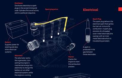 Know Parts Basic Engine Common Electric Engineering