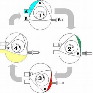 Automobile  Rotary Engine