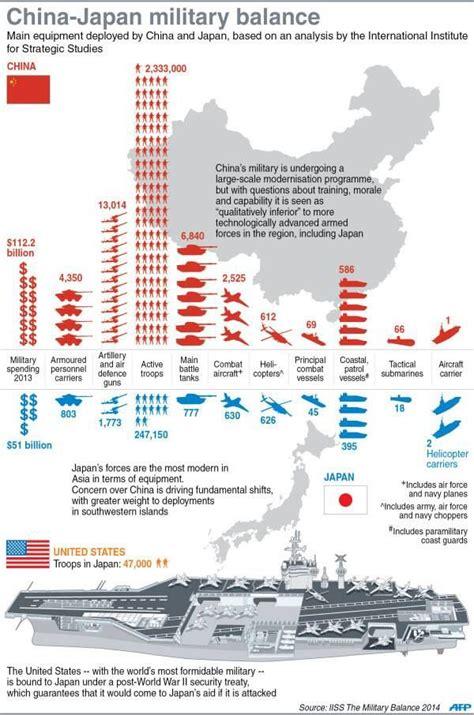 china japan military balance infographics pinterest