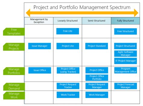 project management templates brightwork atidan