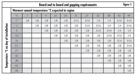trex decking board lengths decks ideas