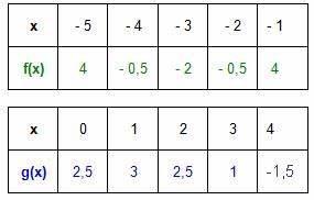 Quadratische Funktion Berechnen : quadratische funktionen allgemeine quadratische funktion ~ Themetempest.com Abrechnung